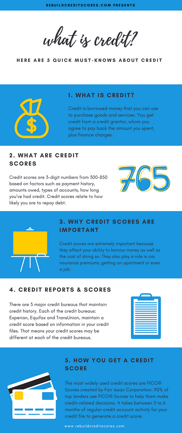 what-is-credit-rebuildcreditscores-com