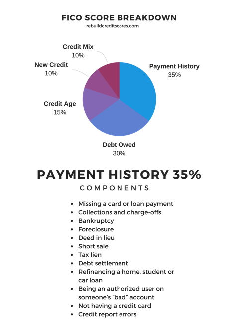 payment-history-components