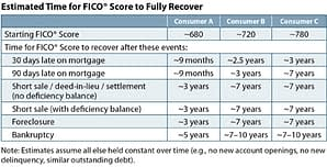 Mortgage delinquency recovery chart