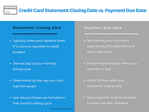difference-payment-date-vs.statement-closing-date